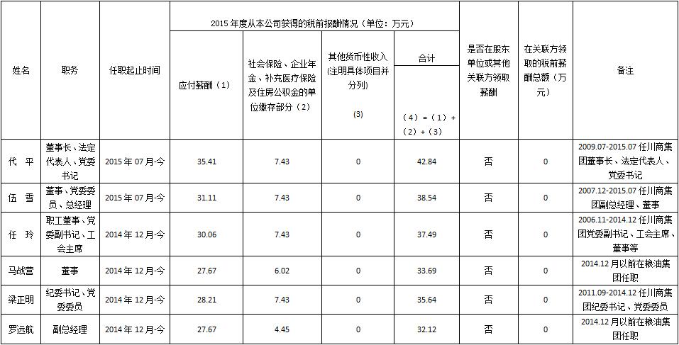 企业负责人2015年度薪酬情况.png